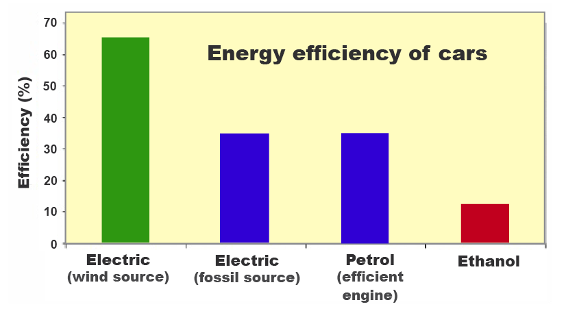 Electric Vehicles Efficiency